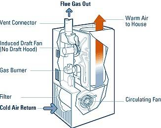 forced air heating systems